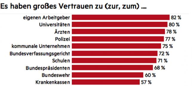 Almanların Merkele güveni azaldı